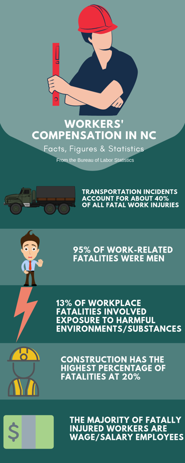 Infographic - Workers Compensation Statistics in NC